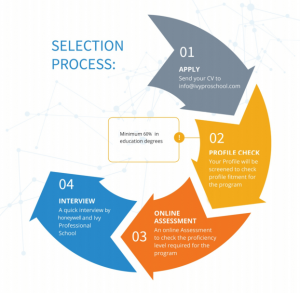 selection process for the Data Science with machine learning and Artificial intelligence with honeywell